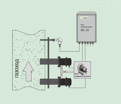 ИС-14 измеритель скорости дымовых газов